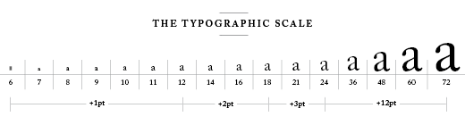 the typography scale